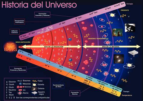 imagenes del universo a gran escala las teor 237 as religiosas y cient 237 ficas del origen del