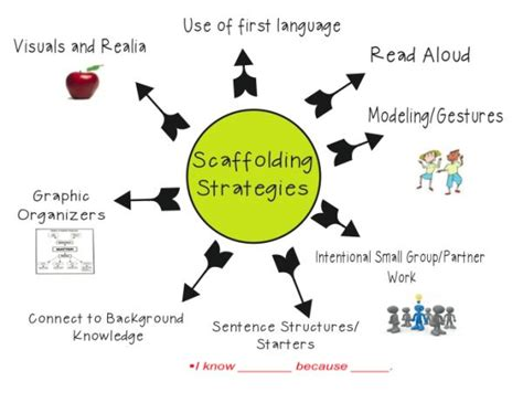 learner english a teachers 0521779391 25 best ideas about english language learners on ell students ell strategies and ell