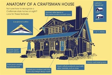 craftsman home design elements craftsman architecture characteristics google search