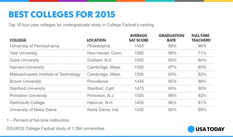 Best Mba Colleges In Usa 2014 by Social Top Ten Colleges 01 Usa Today College
