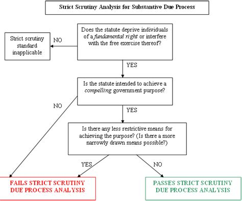 substantive due process flowchart substantive due process fundamental rights