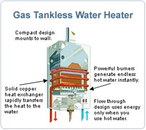 tankless water heater faq's :: compactappliance.com