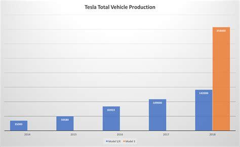 tesla forecasting can tesla rev up revenues significantly next year tesla