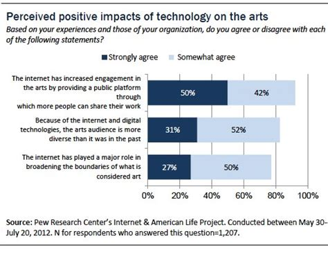 affect of modern technology on training technology section 6 overall impact of technology on the arts pew