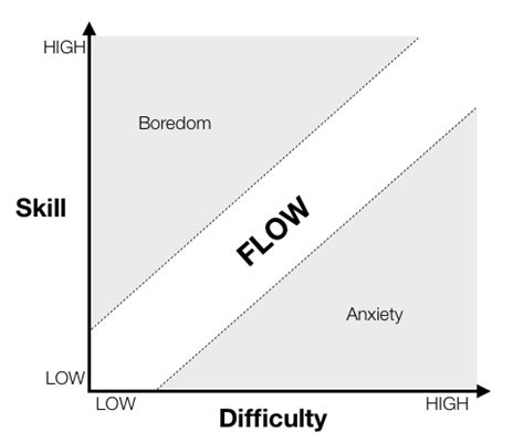 design games definition be one with flappy bird the science of flow in game