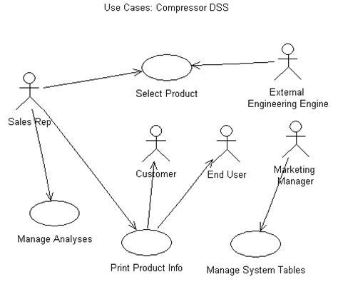 diagram of decision support system decision support systems