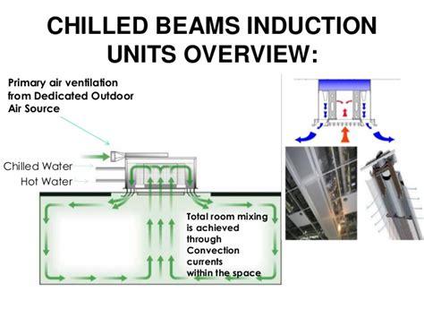 chilled beam induction units indira paryavaran bhawan and griha