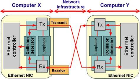 network interface card diagram network interface card nic multimedia presentation