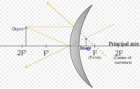 diagram convex mirror diagram of convex mirror 28 images light ppt lens