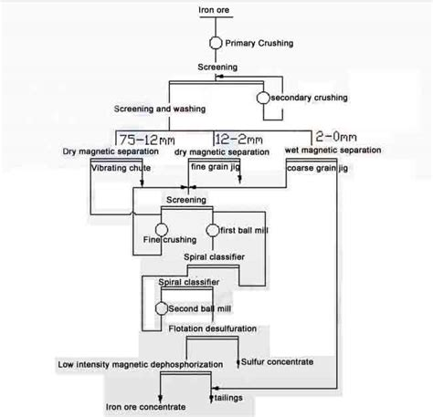 iron process flowchart flow chart extraction of iron crusher mobile crusher