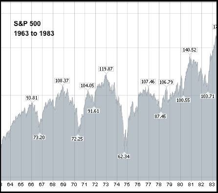 where can i find really long term charts? | mailbag