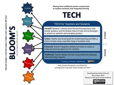 effectively integrating new technology into home design it news today samr kathy schrock s guide to everything
