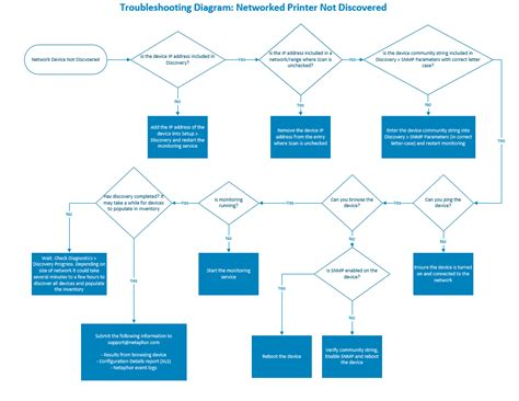 network troubleshooting flowchart network troubleshooting flowchart best free home