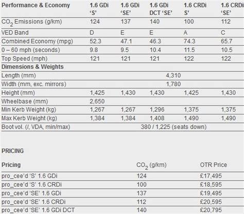 Kia Ceed Dimensions New Kia Pro Cee D 3 Door Goes On Sale In Uk Specs