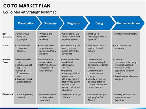 go to market strategy template free go to market strategy plan powerpoint template sketchbubble