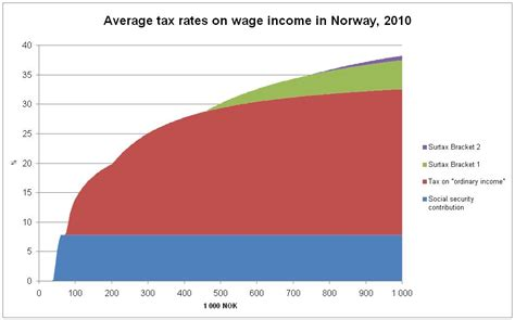 wage income social class in