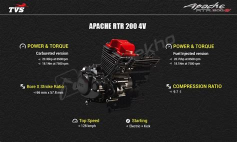 TVS Apache RTR 200 4V Price, EMI, Specs, Images, Mileage
