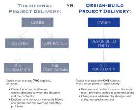 what is design build burgin construction inc