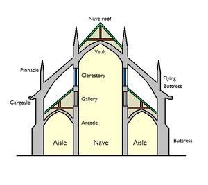 Gothic Revival House Plans by List Of Church Architecture Terms Simple English