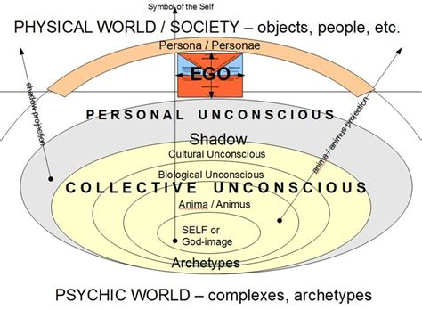 jung layout exles 2121 best images about archetypes and tarot on pinterest