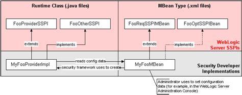 java pattern provider design considerations