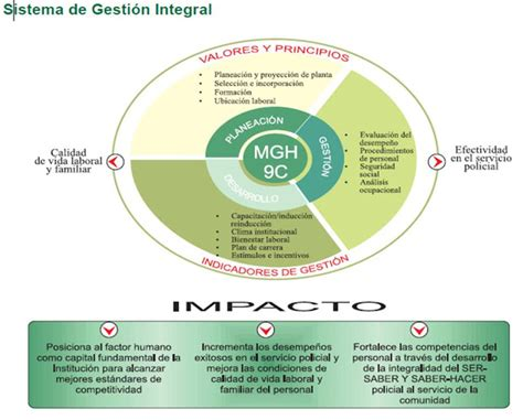 Modelo De Gestion Curricular Definicion Gestion Y Administracion En Salud Definicion Motorcycle Review And Galleries