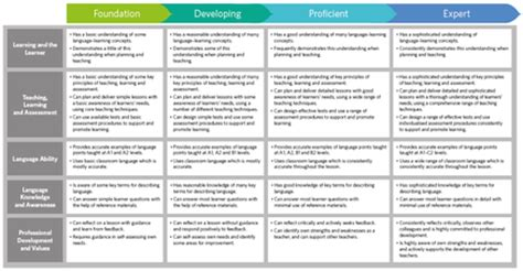file:cambridge english teaching framework a summary.png