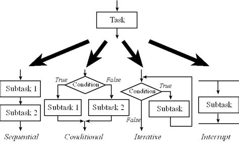 design for manufacturing a structured approach volume 1 flowchart building blocks create a flowchart