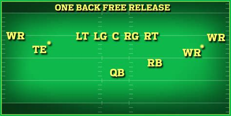 smart football the nfl offense what is it why does spread offense has ability to help teams in pass