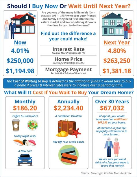 Should You Wait To Get An Mba by Should I Buy A Home Now Or Wait Until Next Year