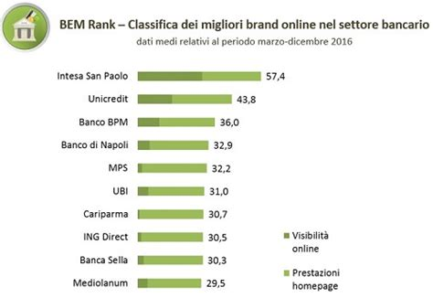 classifica banche italia banche italiane la classifica delle pi 249 efficienti sul web