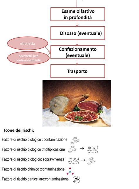 tecnologo alimentare parma flow sheet prosciutto crudo il cibo in testa