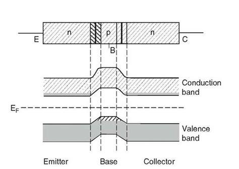 bipolar transistor material semiconductors electrical properties of materials part 5