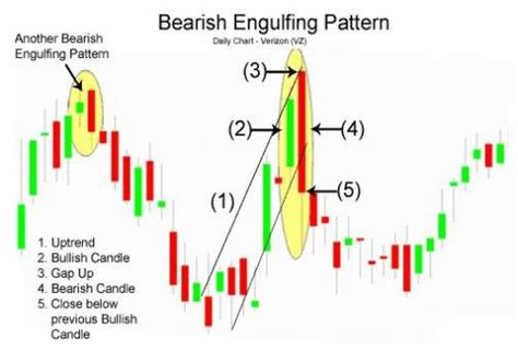 pattern day trading cash account candlesticks in the hps methodology kreslik com forex