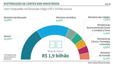 limite de gastos alimentacion 2015 caminho pol 205 tico quot governo reduz em 33 limite de gastos