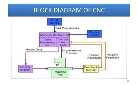 block diagram tool cnc kapil