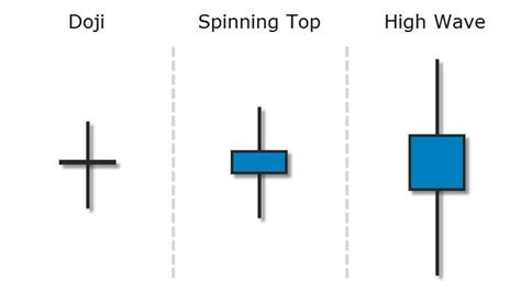 candlestick pattern spinning top trading the high wave candlestick pattern fx day job