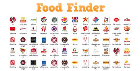 food near me amp restaurant app ranking and store data app