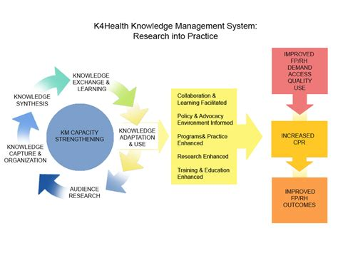 design knowledge management system knowledge management system research into practice k4health