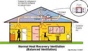 Exhaust Ventilation System Price How To Utilise Roofspace Heat