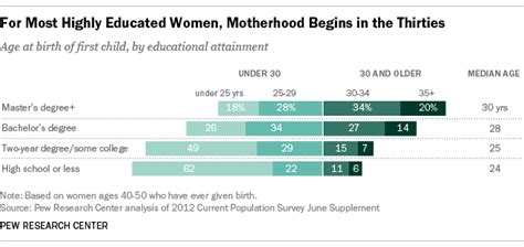 Should I Startup Before Or After Mba School by For Most Highly Educated Motherhood Doesn T Start