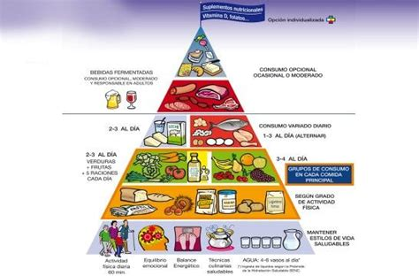 subsidio de alimentacion colombia 2016 la nueva pir 225 mide de la alimentaci 243 n saludable maria