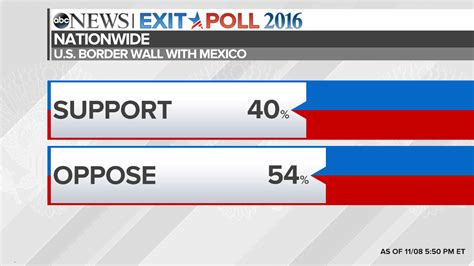 Election 2016 National Exit Poll Results and Analysis ... Exit Polling California