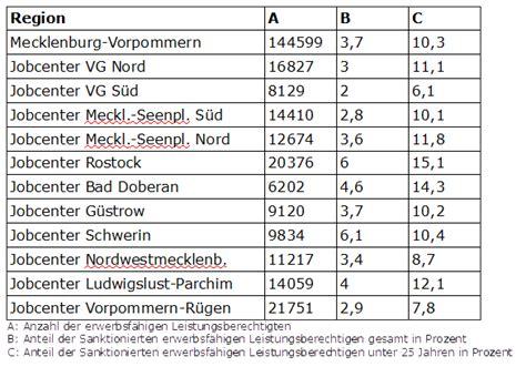 hartz 4 miete tabelle sanktionen statt perspektiven dkp mecklenburg vorpommern
