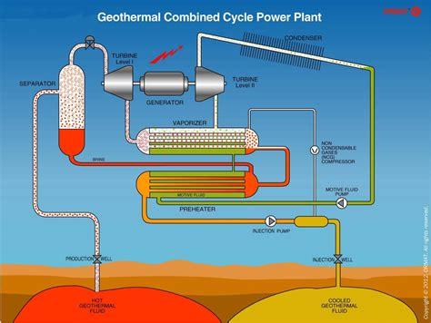 geothermal plant cycle wiring diagrams wiring diagram