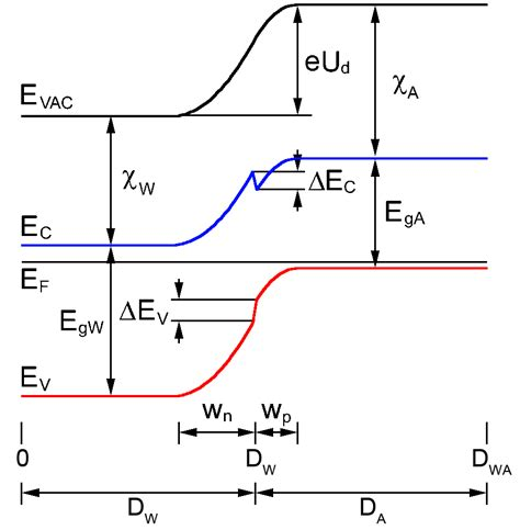 heterojunction diode equation thin solar cells modeling obtaining and applications intechopen
