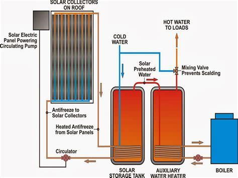 solar heater diagram evens construction pvt ltd solar water heating