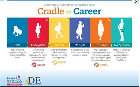 career pathways diagram common a quot cradle to career quot pathway to servitude