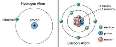 How Many Protons Are In Silicon Earth Is The Most Place In The Universe Universe