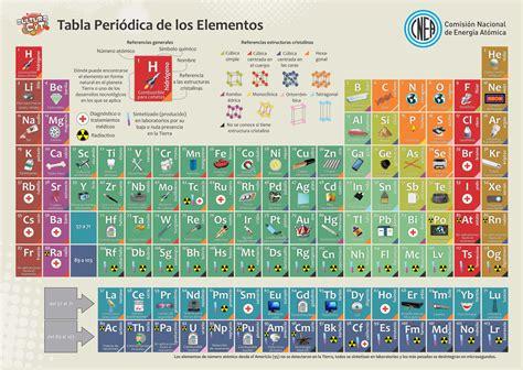 una innovadora tabla peri 243 dica de los elementos